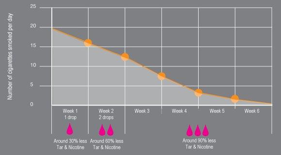 NicoBloc Reduction Chart